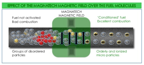 The Magnatech™ System